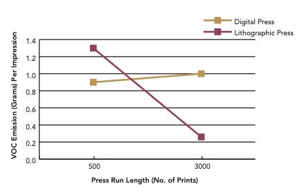 voc emissions offset vs digital