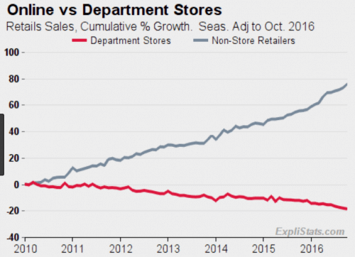 online vs department sales