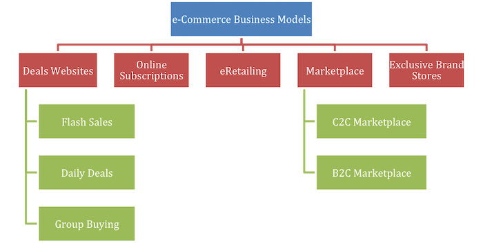 a sample of ecommerce business model types