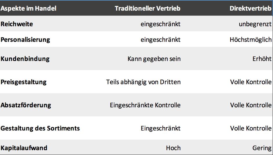 D2C_Direktvertrieb_deloitte_handel
