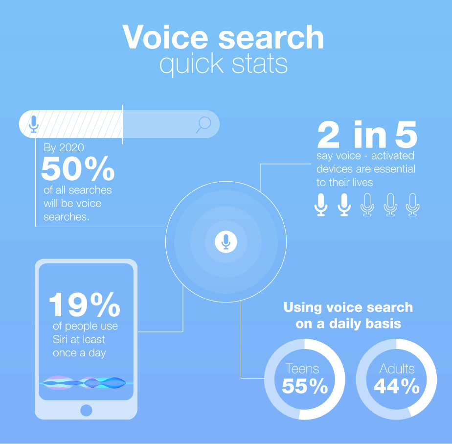 ai and voice search for ecommerce