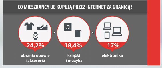 Co kupują Europejczycy przez internet - infografika