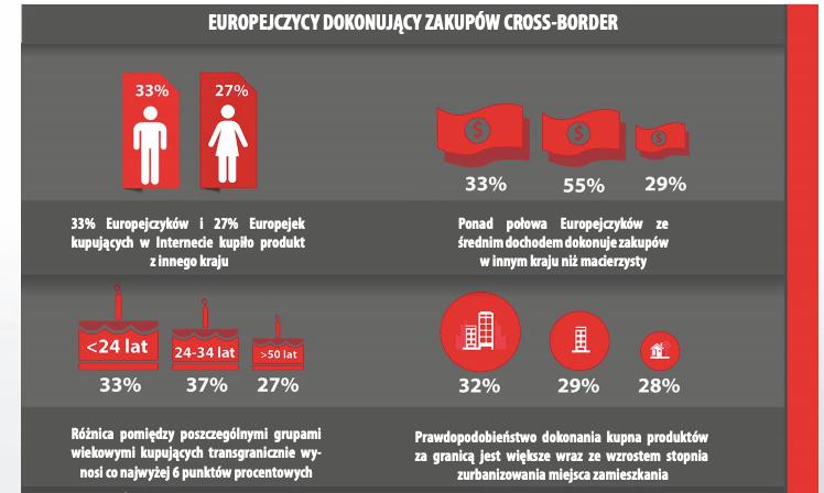 Infografika - jaki procent mieszkańców Europy kupuje za granicą przez internet