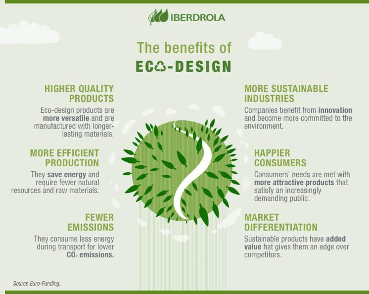 Infographie des bénéfices de l'éco design