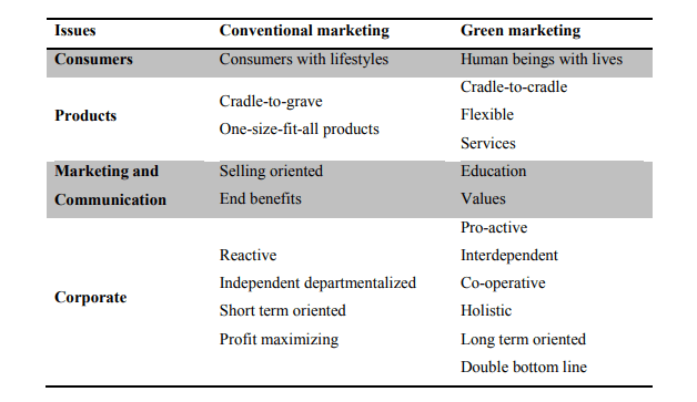 greenwashing vs green marketing