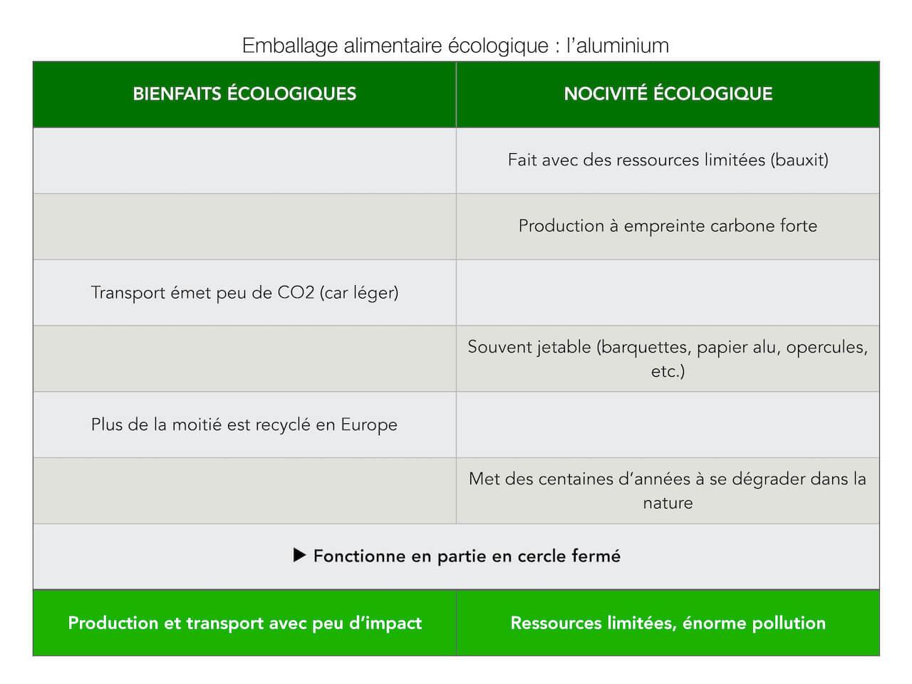 Comparatif des avantages et inconvénients écologiques d'un emballage en aluminium