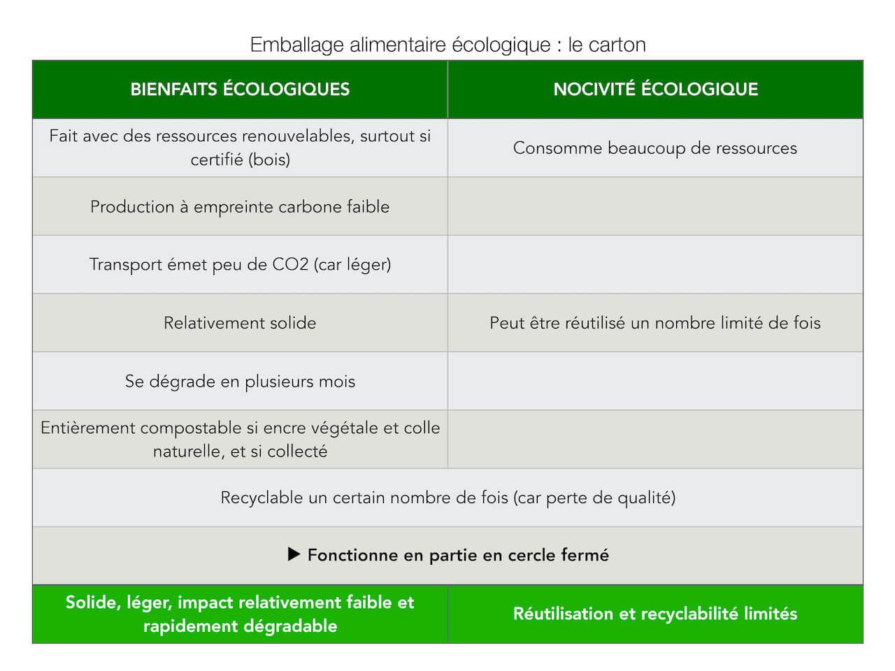 Comparatif des avantages et inconvénients écologiques d'un emballage en carton