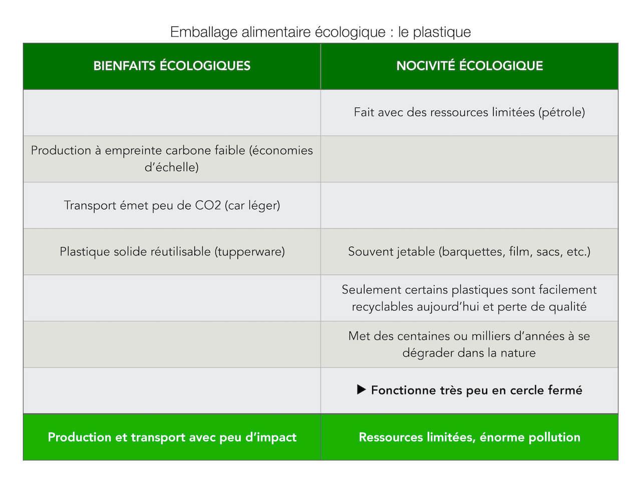 Comparatif des avantages et inconvénients écologiques d'un emballage en plastique