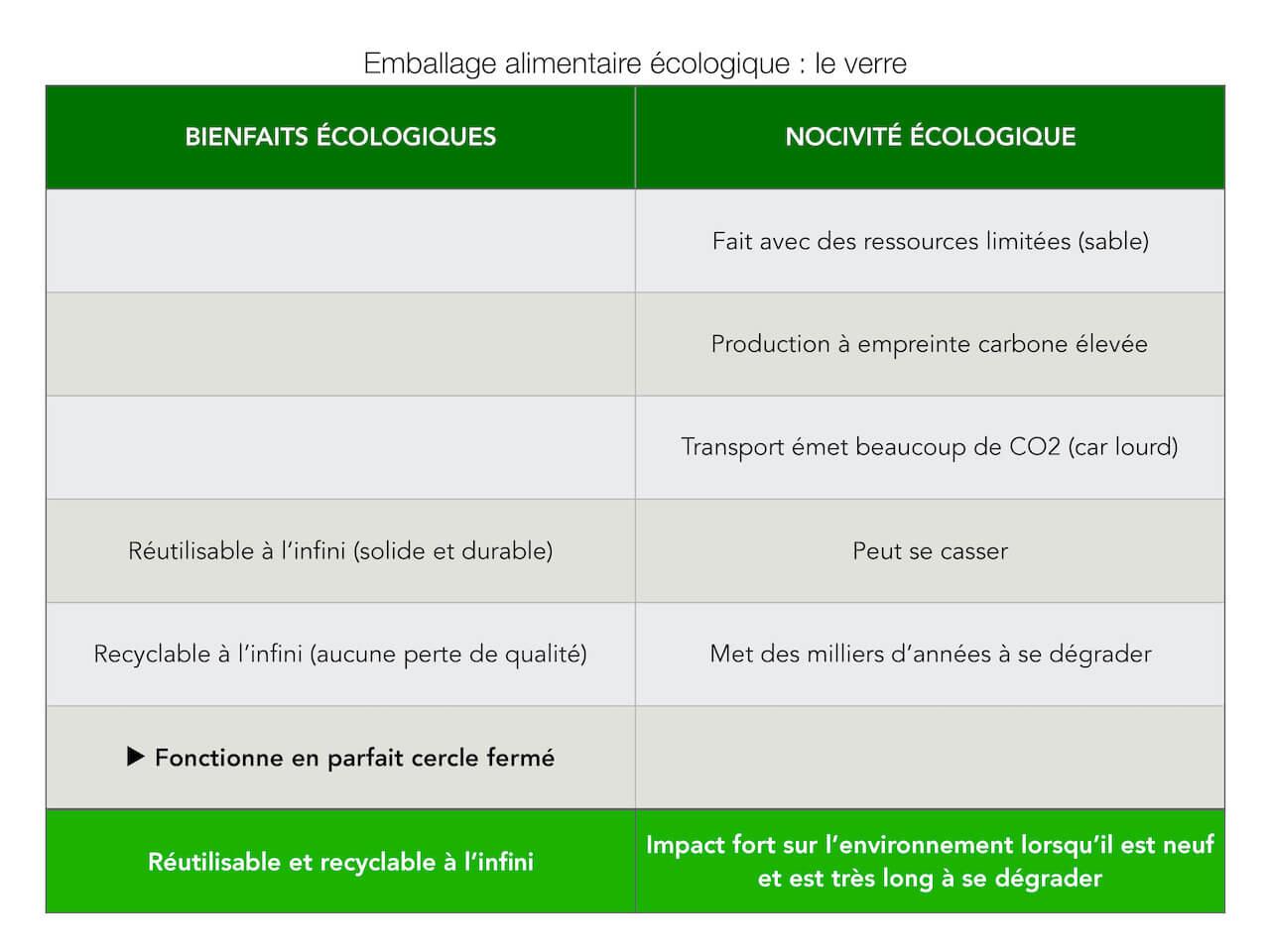 Comparatif des avantages et inconvénients écologiques d'un emballage en verre