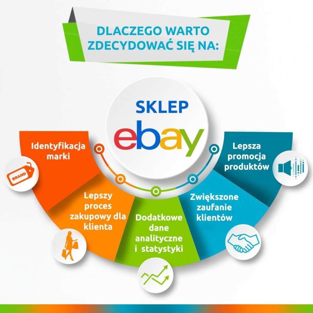 dlaczego opłaca się sprzedawać na ebay.pl