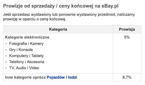 prowizje i opłaty na ebay.pl