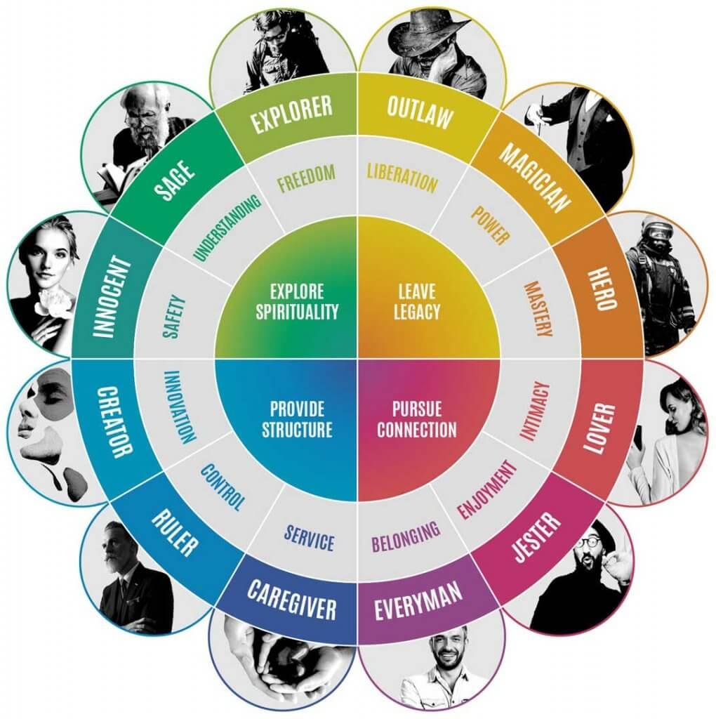 12 brand archetypes