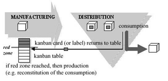 Schéma explicatif du Kanban