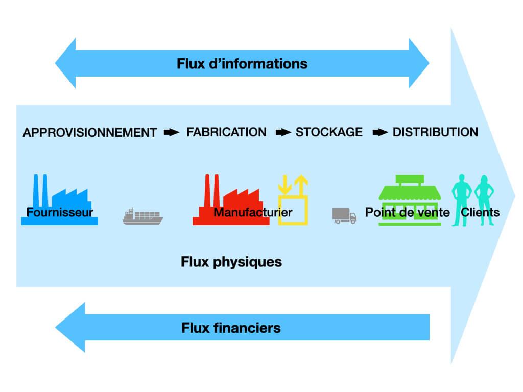 Schéma de la supply chain avec les flux et étapes