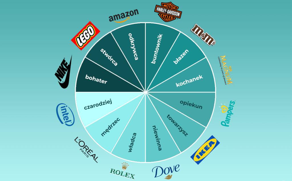 archetypy marki wykres