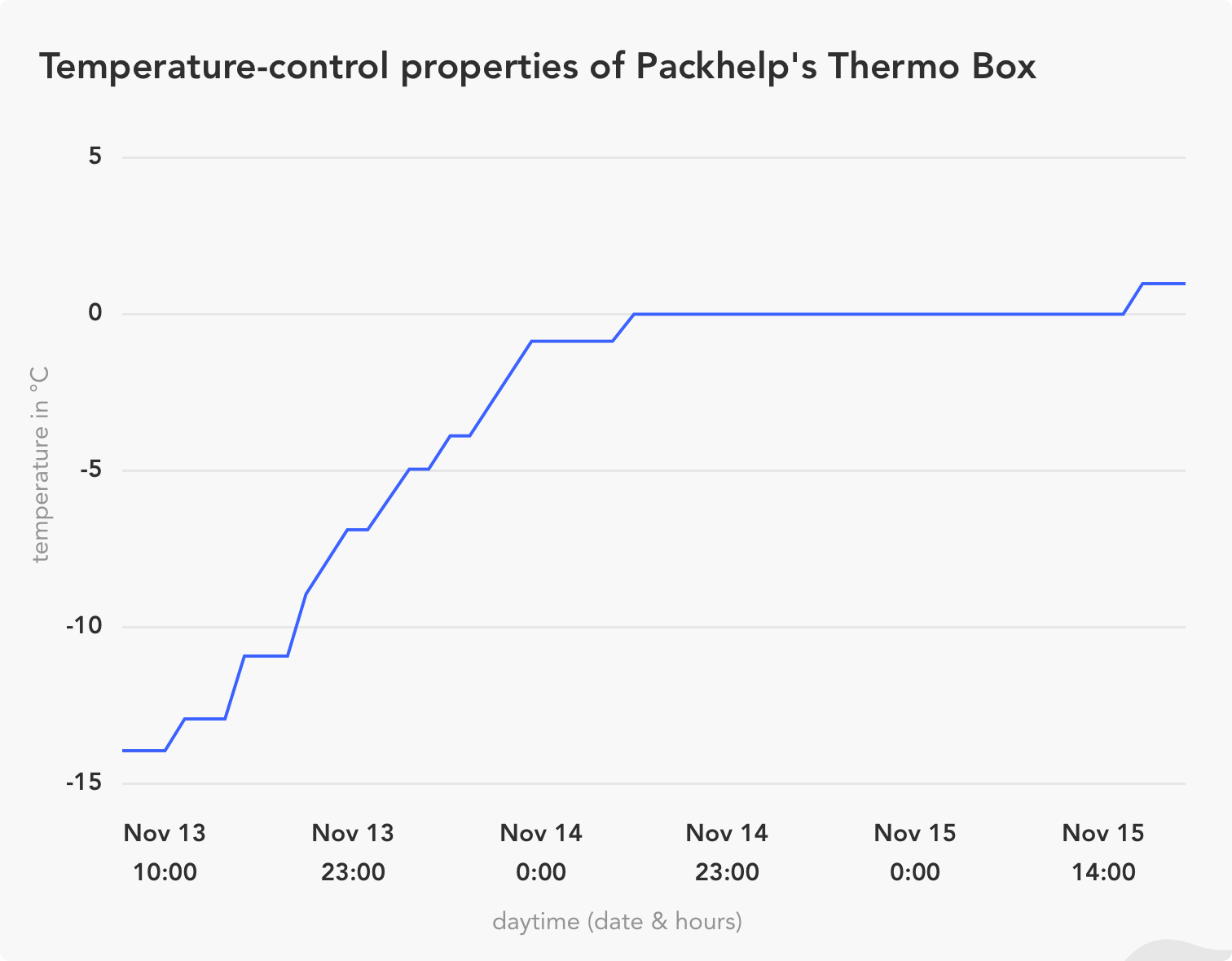 tcardboard thermo box temperature graph