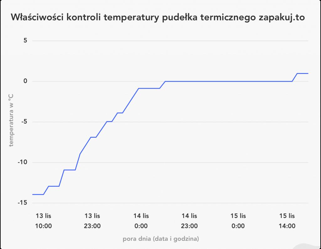 wykres temperatura termoboxa