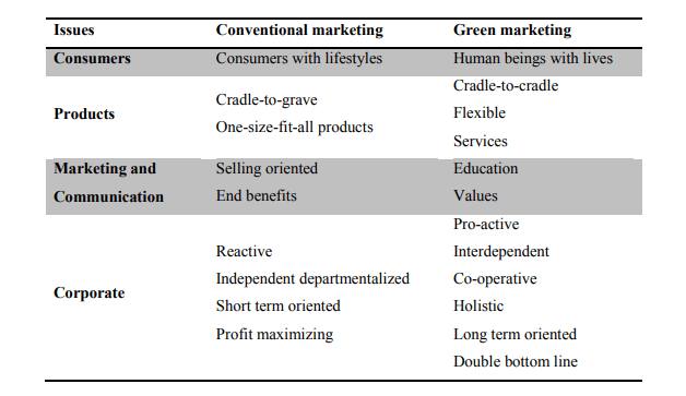 Comparaison green marketing et marketing traditionnel