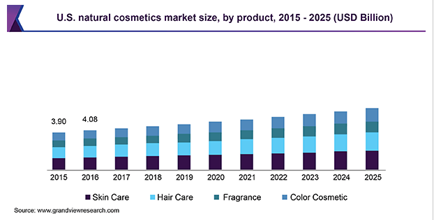 US cosmetic market size