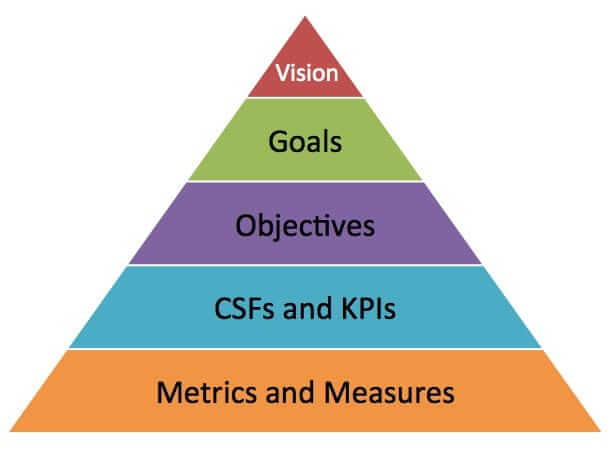 goals & objective pyramid