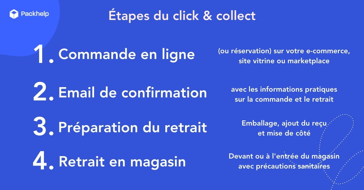 Étapes du click and collect