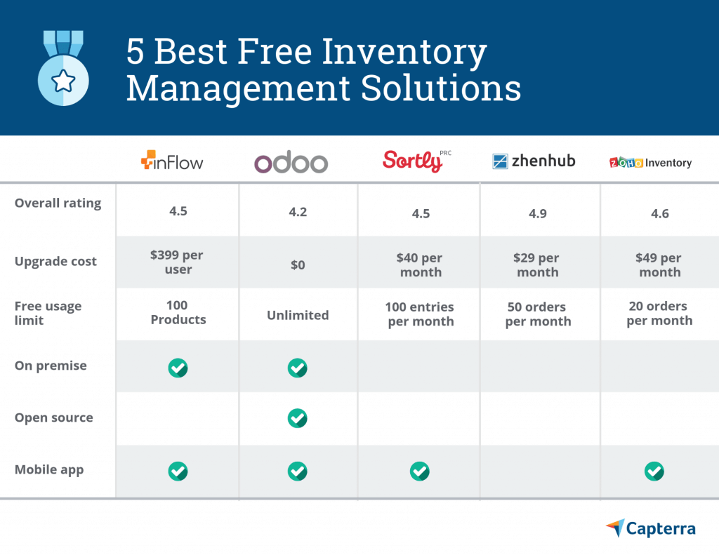 5 best free inventory management solutions from Capterra.