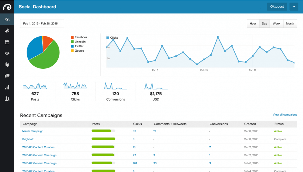 Dashboard showing B2B social media metrics