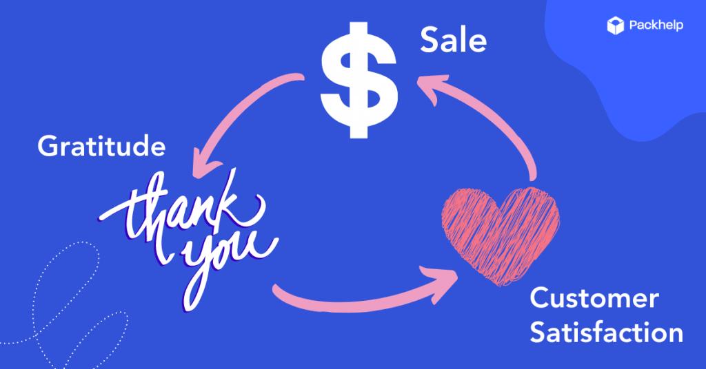 las notas de agradecimiento refuerzan la conexión con los clientes