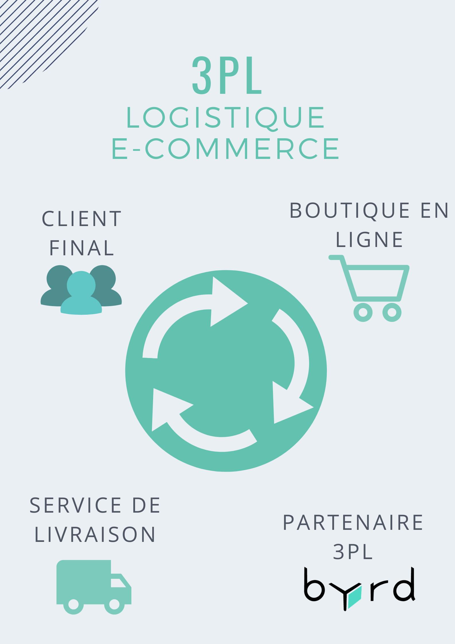 Schéma d'explication du rôle d'un prestataire de logistique externe (3PL)