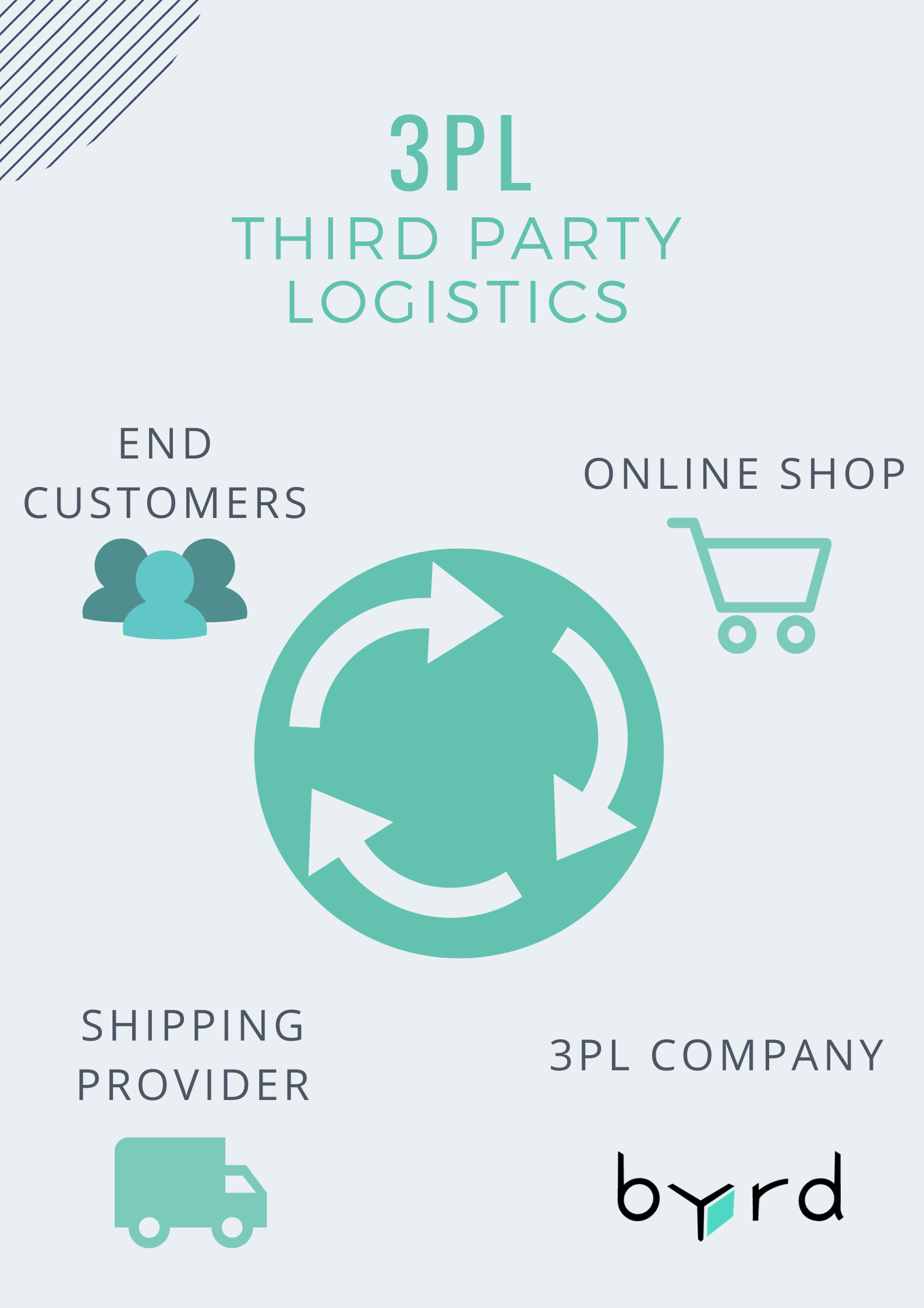 How the 3PL model works in e-commerce logistics
