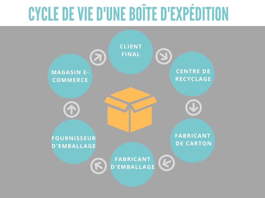Cycle de vie d'une boîte d'expédition en carton ondulé