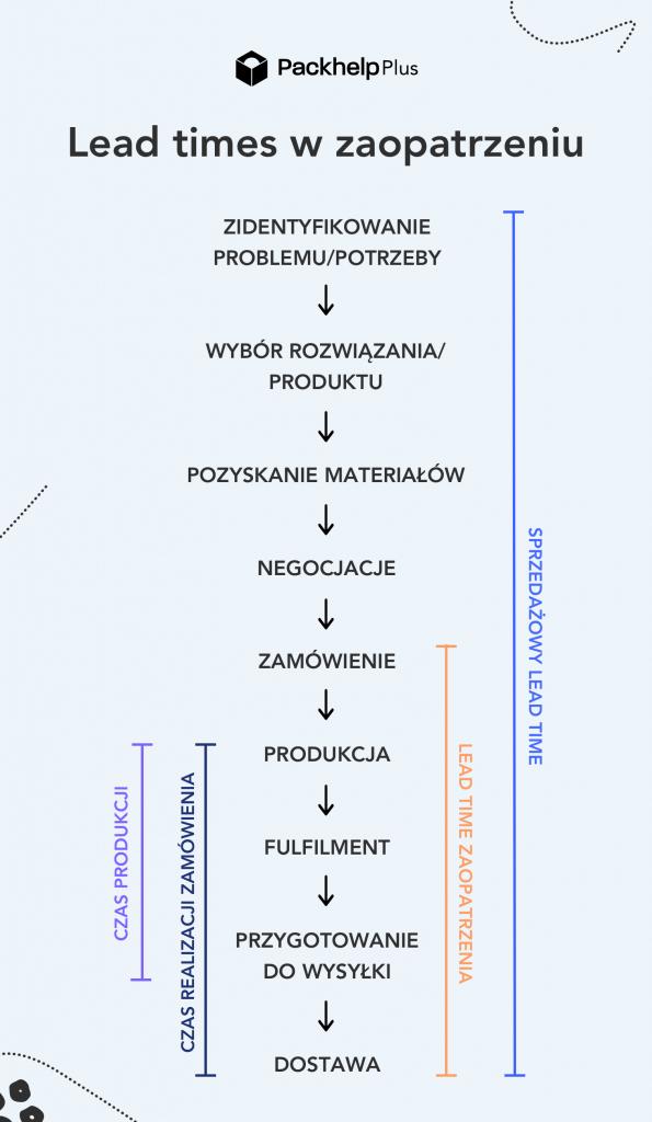 infografika lead time
