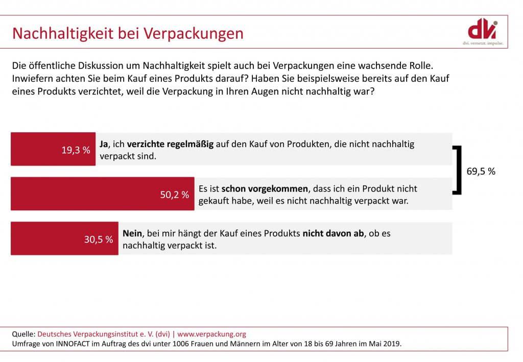 Deutschlandumfrage zur Nachhaltigkeit von Verpackungen