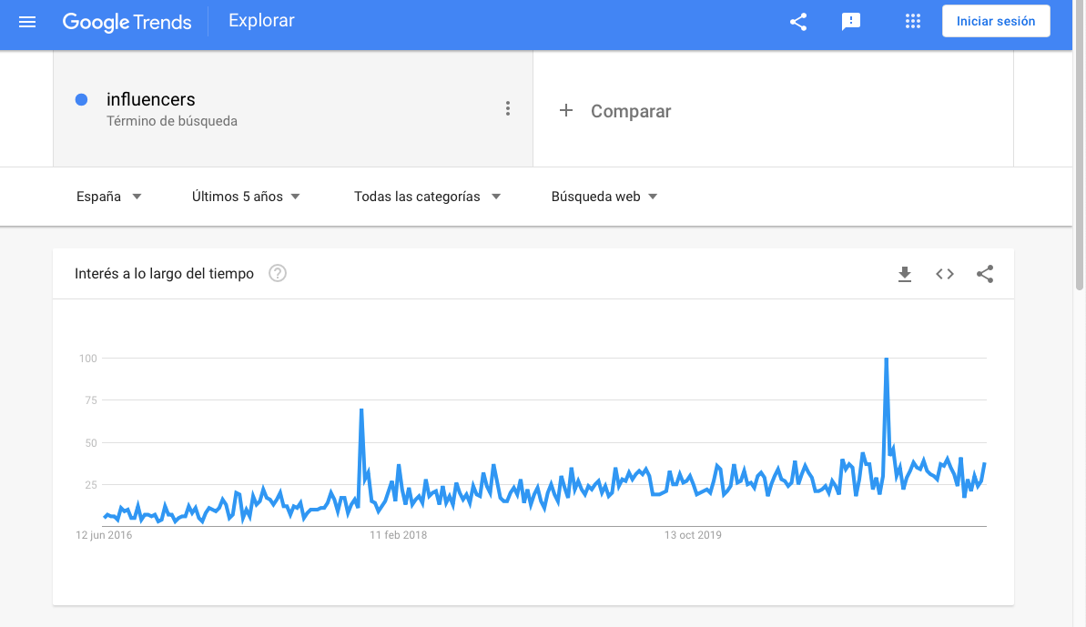 Google Trends búsqueda interés marketing de influencers