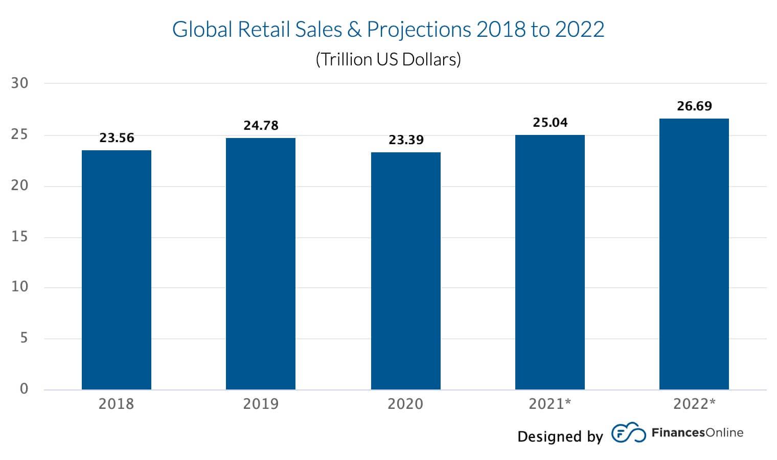 chart retail global