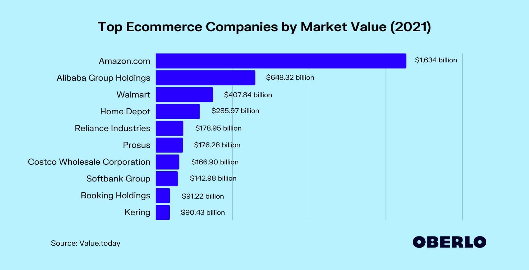 top e-commerce retaileri 2021