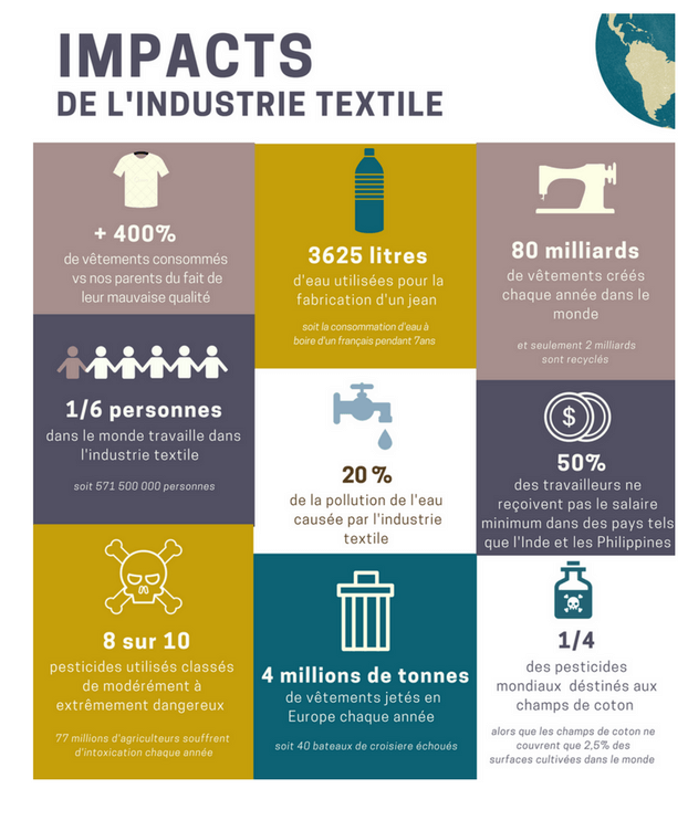 Impact de l'industrie textile INFOGRAPHIE
