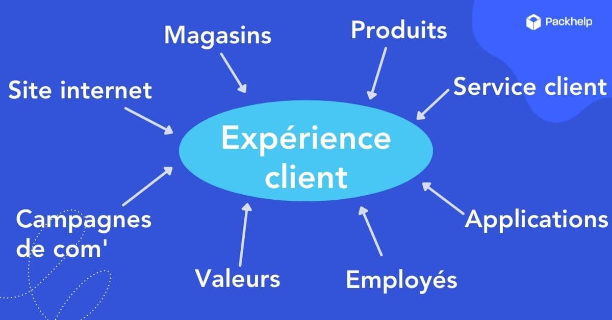 Schéma explicatif des points d'interaction d'une marque avec ses clients