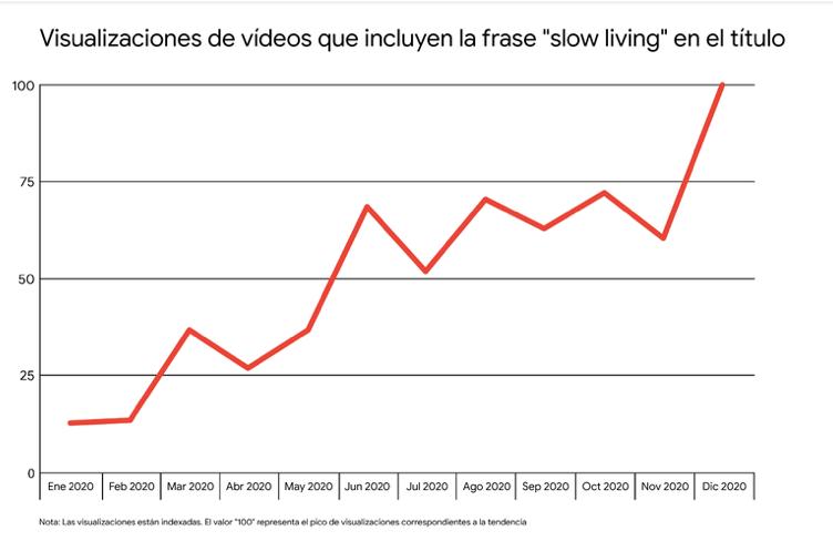 visualizaciones slow life en youtube