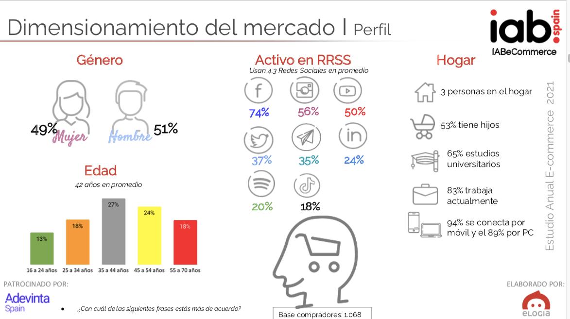 estudio ecommerce internauta español